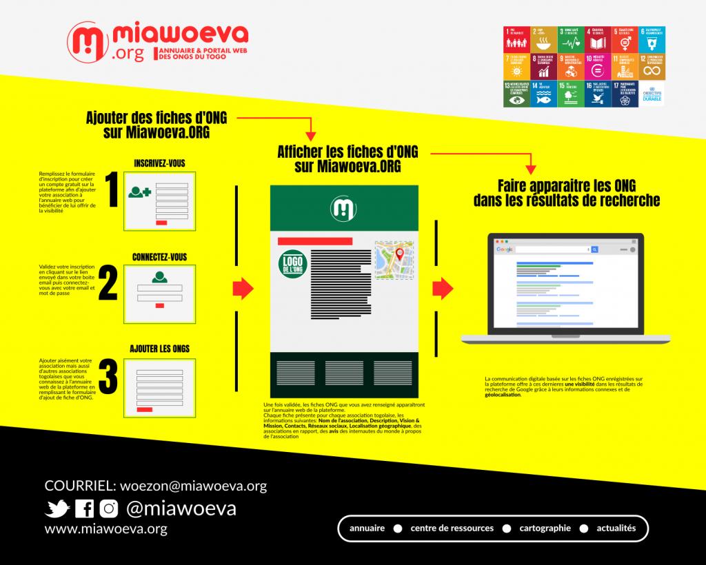 Maiwoeva.ORG - Infographie sur le fonctionnement de l'annuaire des ONG